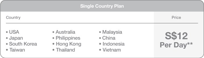 Single Country Plan
