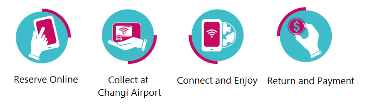 Steps of Singapore Wifi Router Rental